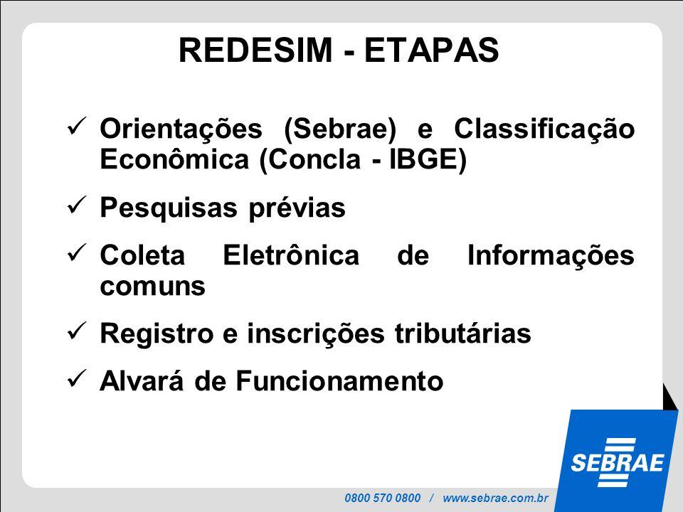 0800 570 0800 / www.sebrae.com.br PROJETO INTEGRAR REDESIM - ETAPAS Orientações (Sebrae) e Classificação Econômica (Concla - IBGE) Pesquisas prévias C