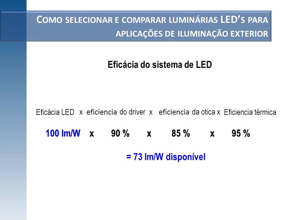 C OMO SELECIONAR E COMPARAR LUMINÁRIAS LED S PARA APLICAÇÕES DE ILUMINAÇÃO EXTERIOR Eficácia do sistema de LED 100 lm/Wx90 %x85 %x95 % = 73 lm/W dispo