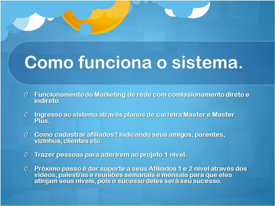 Como funciona o sistema.Funcionamento do Marketing de rede com comissionamento direto e indireto.