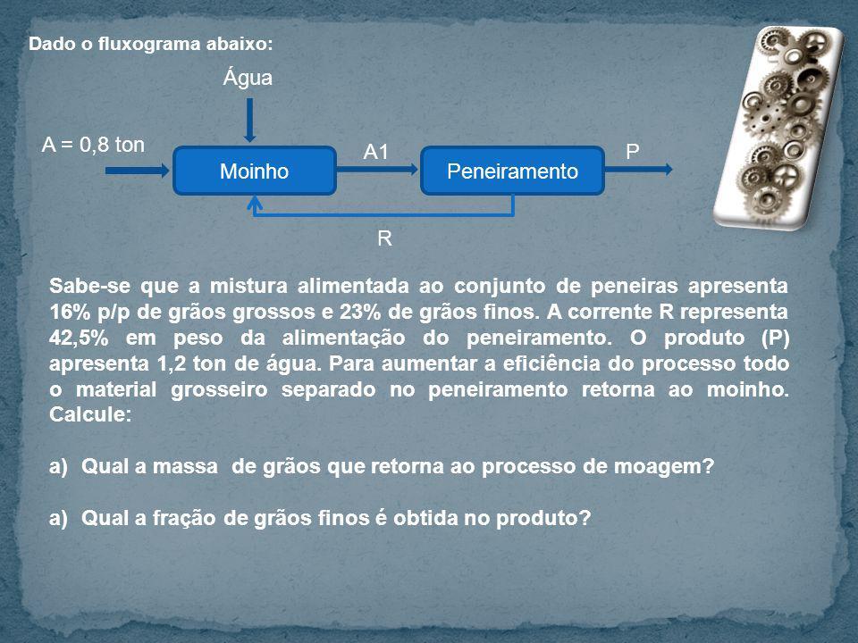 Dado o fluxograma abaixo: MoinhoPeneiramento A = 0,8 ton Água R A1P Sabe-se que a mistura alimentada ao conjunto de peneiras apresenta 16% p/p de grão