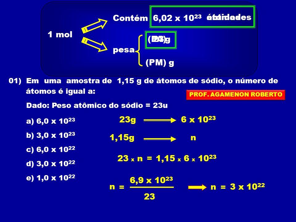 1 mol Contém 6,02 x 10 23 pesa (PA) (PM)g g 01) Em uma amostra de 1,15 g de átomos de sódio, o número de átomos é igual a: Dado: Peso atômico do sódio = 23u a) 6,0 x 10 23 b) 3,0 x 10 23 c) 6,0 x 10 22 d) 3,0 x 10 22 e) 1,0 x 10 22 23 entidadesátomos 6 x 10 23 23g 1,15gn 23 x n=1,15 x 6 x 10 23 n = 3 x 10 22 23 n = 6,9 x 10 23 PROF.