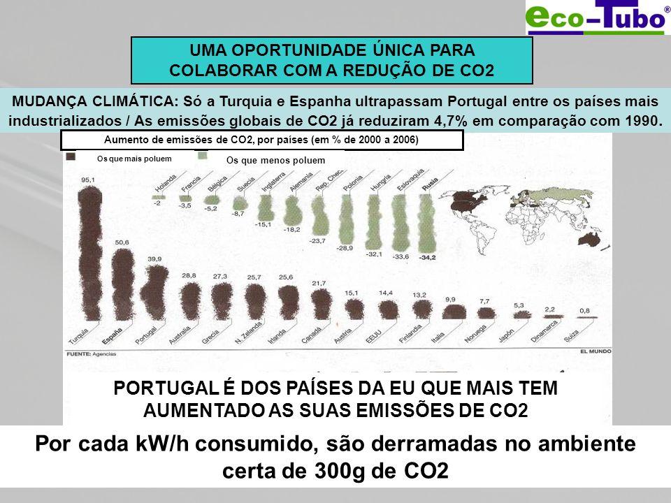 UMA OPORTUNIDADE ÚNICA PARA COLABORAR COM A REDUÇÃO DE CO2 ¡Cada Kw/h ahorrado supone 300gr de CO 2 que dejamos de verter al medio ambiente! MUDANÇA C