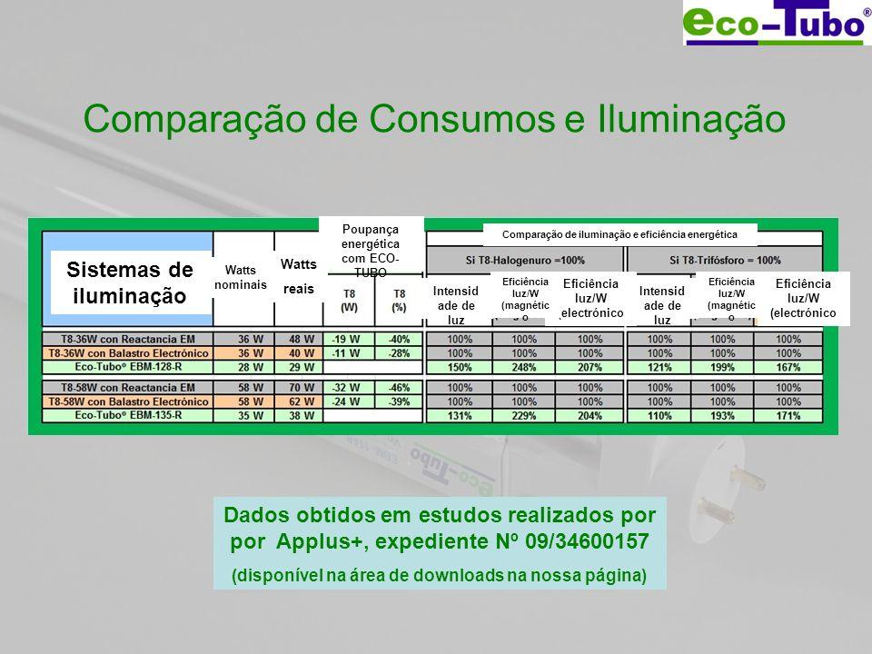 Comparação de Consumos e Iluminação Dados obtidos em estudos realizados por por Applus+, expediente Nº 09/34600157 (disponível na área de downloads na