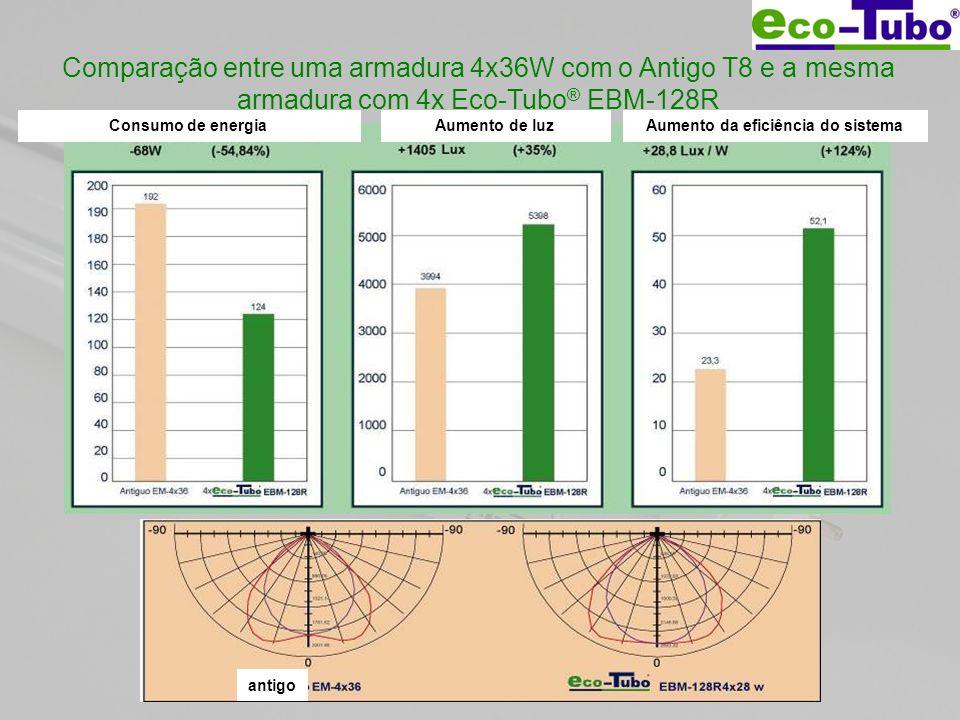 Comparação entre uma armadura 4x36W com o Antigo T8 e a mesma armadura com 4x Eco-Tubo ® EBM-128R Consumo de energiaAumento de luzAumento da eficiênci