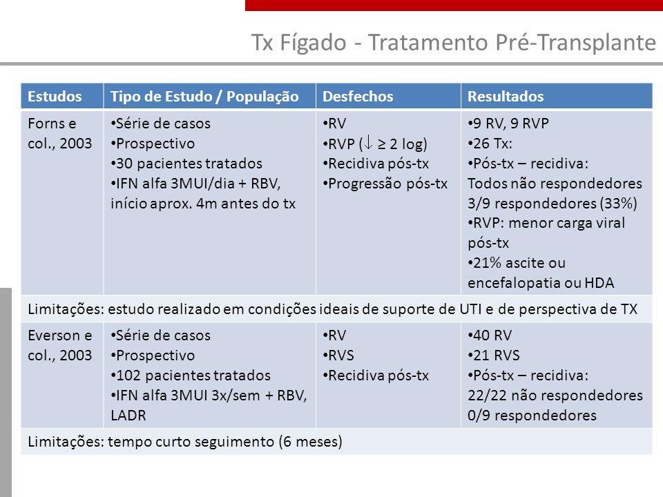 Tx Fígado - Tratamento Pré-Transplante EstudosTipo de Estudo / PopulaçãoDesfechosResultados Forns e col., 2003 Série de casos Prospectivo 30 pacientes