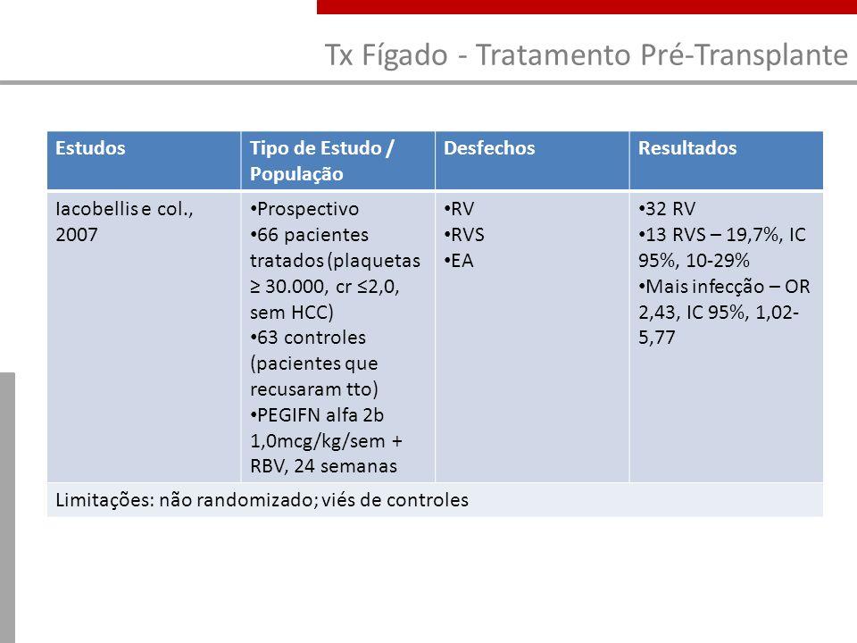 Tx Fígado - Tratamento Pré-Transplante EstudosTipo de Estudo / População DesfechosResultados Iacobellis e col., 2007 Prospectivo 66 pacientes tratados