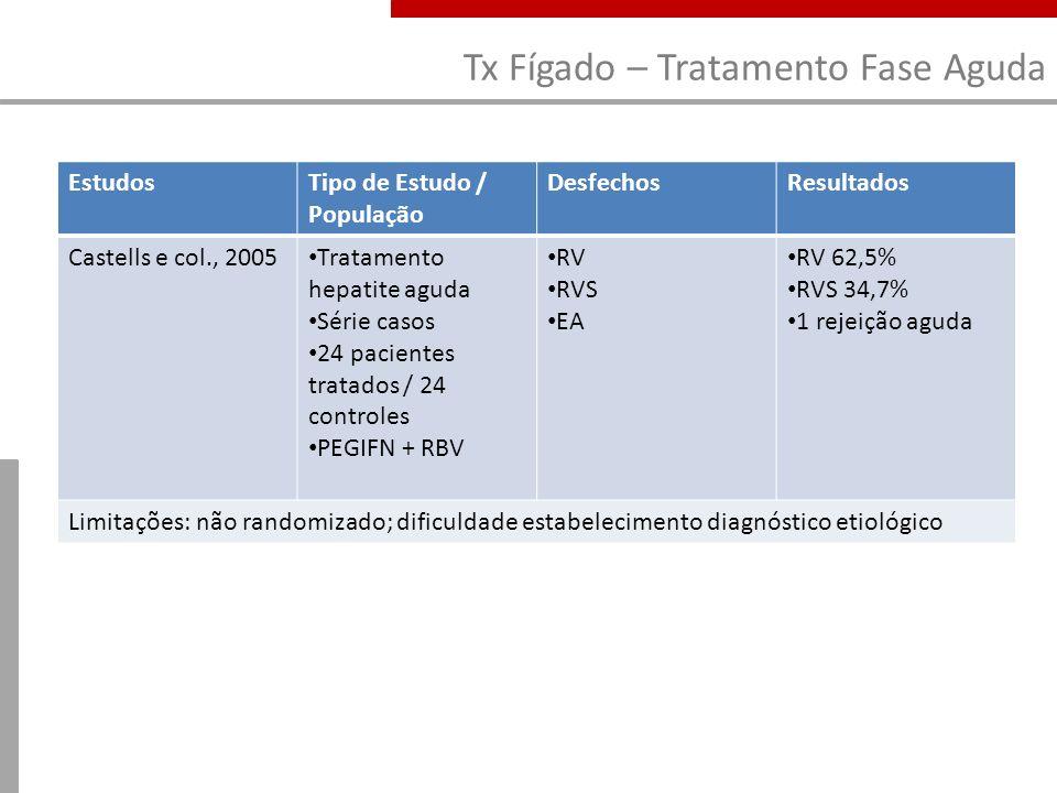 Tx Fígado – Tratamento Fase Aguda EstudosTipo de Estudo / População DesfechosResultados Castells e col., 2005 Tratamento hepatite aguda Série casos 24