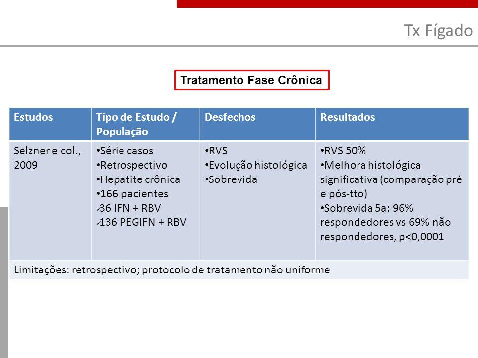 Tx Fígado EstudosTipo de Estudo / População DesfechosResultados Selzner e col., 2009 Série casos Retrospectivo Hepatite crônica 166 pacientes 36 IFN +