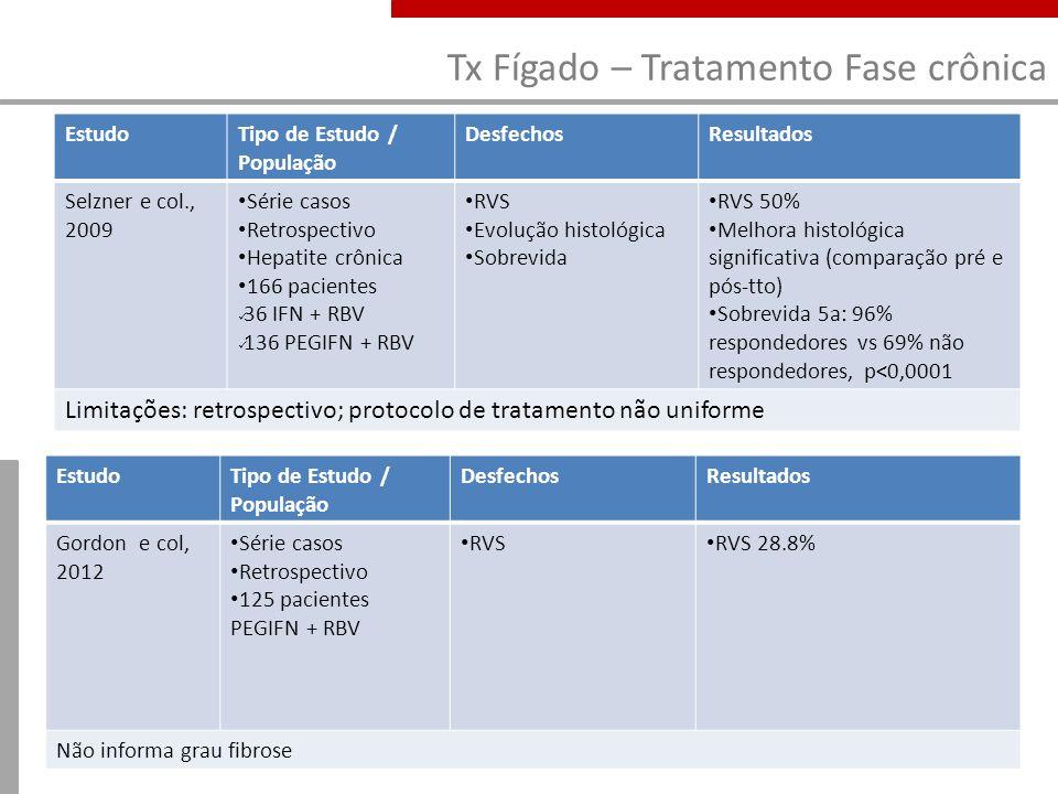 Tx Fígado – Tratamento Fase crônica EstudoTipo de Estudo / População DesfechosResultados Selzner e col., 2009 Série casos Retrospectivo Hepatite crôni