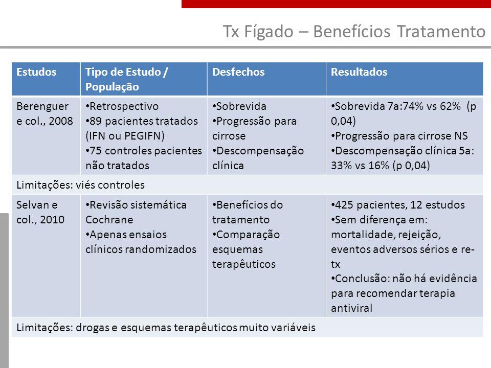 Tx Fígado – Benefícios Tratamento EstudosTipo de Estudo / População DesfechosResultados Berenguer e col., 2008 Retrospectivo 89 pacientes tratados (IF
