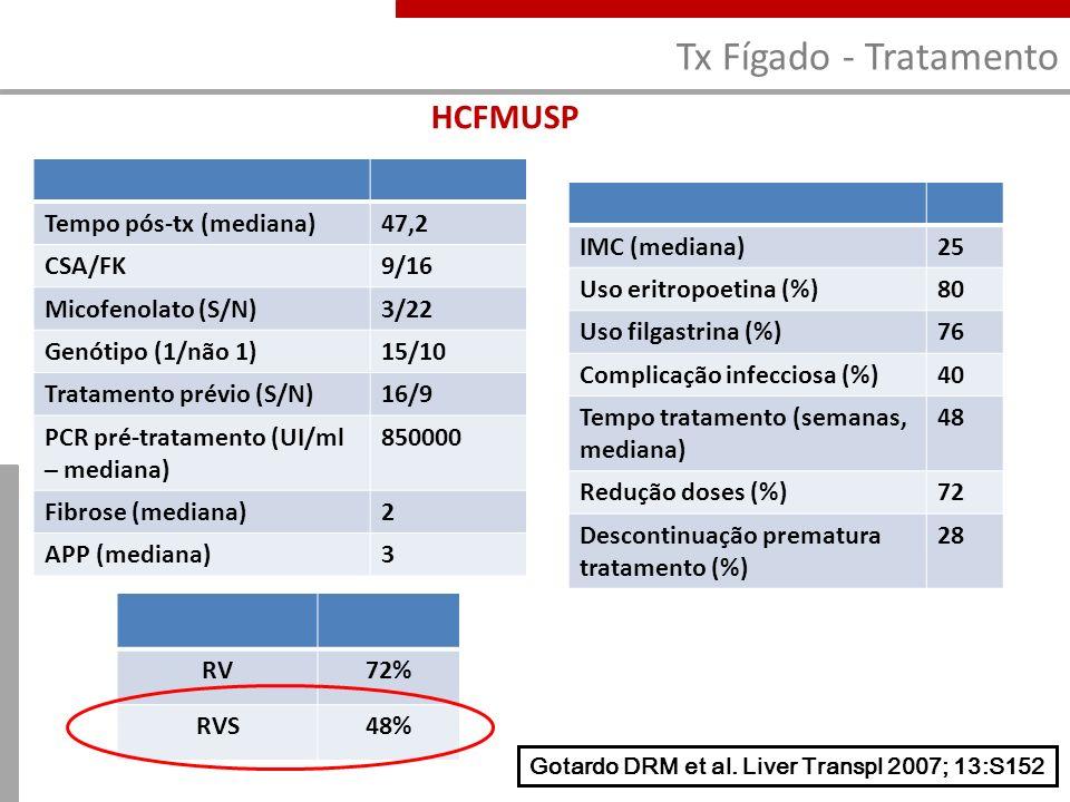 Tx Fígado - Tratamento HCFMUSP Tempo pós-tx (mediana)47,2 CSA/FK9/16 Micofenolato (S/N)3/22 Genótipo (1/não 1)15/10 Tratamento prévio (S/N)16/9 PCR pr
