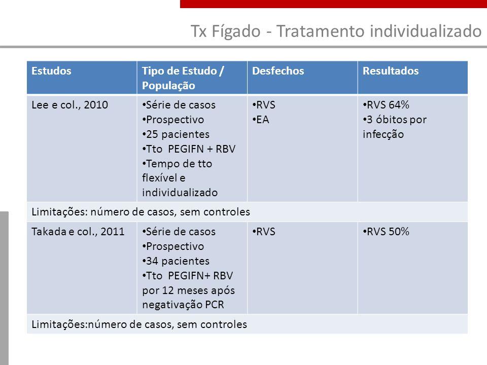 Tx Fígado - Tratamento individualizado EstudosTipo de Estudo / População DesfechosResultados Lee e col., 2010 Série de casos Prospectivo 25 pacientes