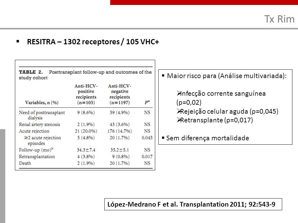 Tx Rim RESITRA – 1302 receptores / 105 VHC+ López-Medrano F et al. Transplantation 2011; 92:543-9 Maior risco para (Análise multivariada): Infecção co