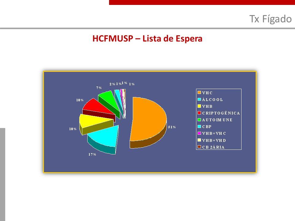 Tx Fígado HCFMUSP – Lista de Espera