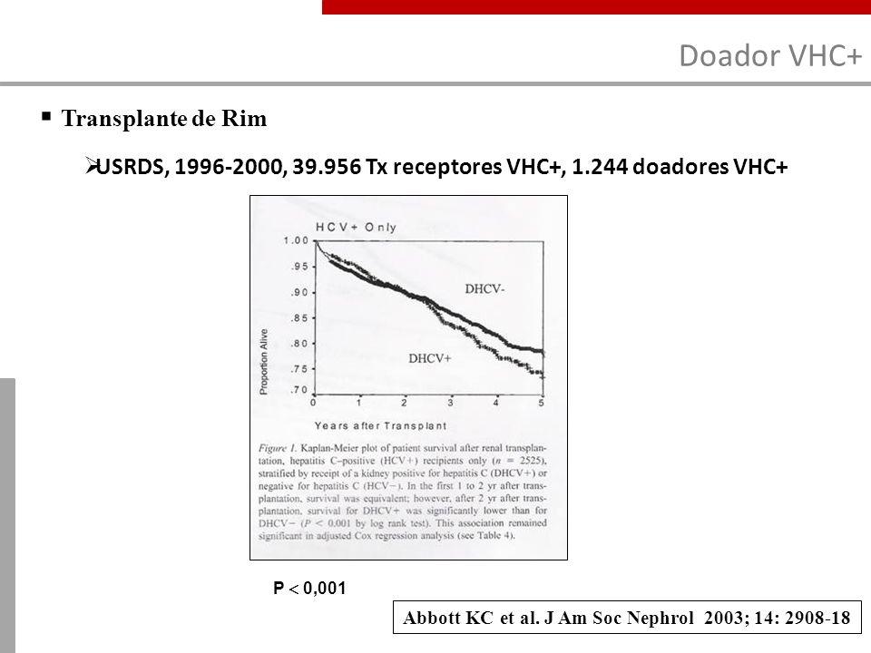 Doador VHC+ Transplante de Rim USRDS, 1996-2000, 39.956 Tx receptores VHC+, 1.244 doadores VHC+ Abbott KC et al. J Am Soc Nephrol 2003; 14: 2908-18 P