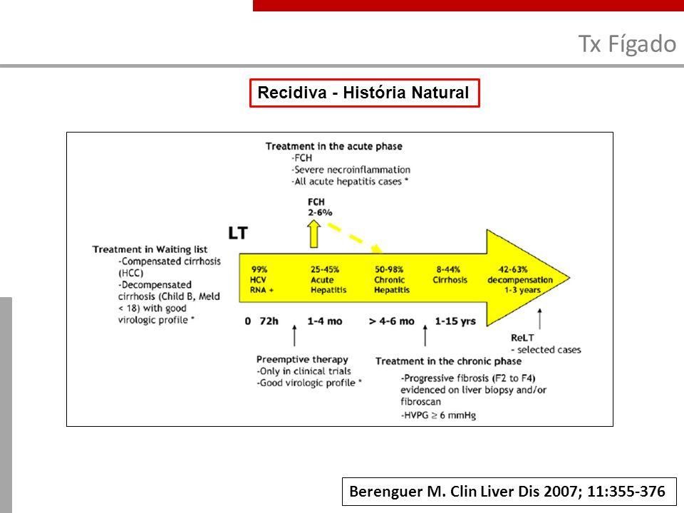 Tx Pulmão EUA – Inquérito + Avaliação Sobrevida (9259 receptores VHC- / 170 VHC+) 10/29 centros (34,5%) não transplantam receptores VHC+ Dos 19 que consideram o tx, apenas 5 realizam se viremia positiva Fong TL et al.