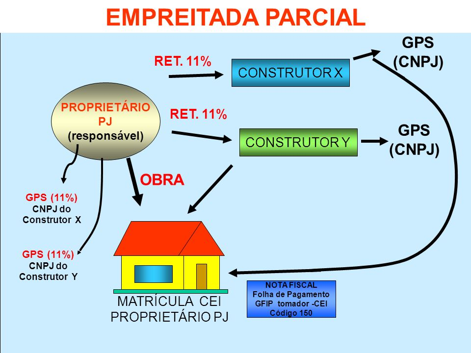 PROPRIETÁRIO PJ (responsável) OBRA CONSTRUTOR X CONSTRUTOR Y RET. 11% GPS (CNPJ) GPS (CNPJ) MATRÍCULA CEI PROPRIETÁRIO PJ NOTA FISCAL Folha de Pagamen