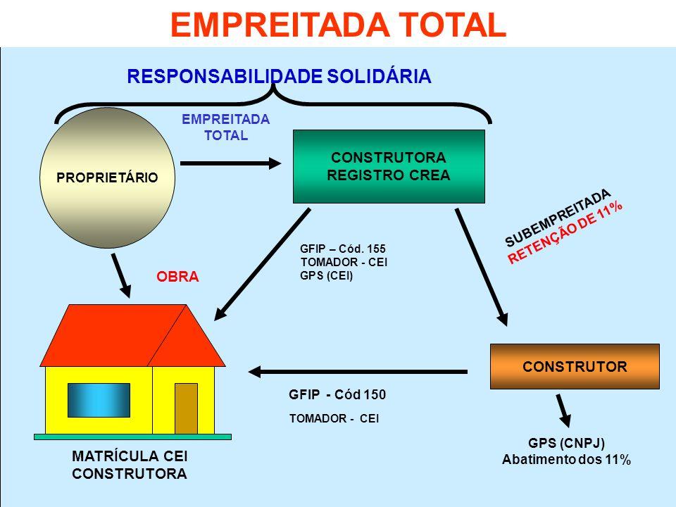 PROPRIETÁRIO MATRÍCULA CEI CONSTRUTORA OBRA CONSTRUTORA REGISTRO CREA EMPREITADA TOTAL RESPONSABILIDADE SOLIDÁRIA SUBEMPREITADA RETENÇÃO DE 11% GFIP -
