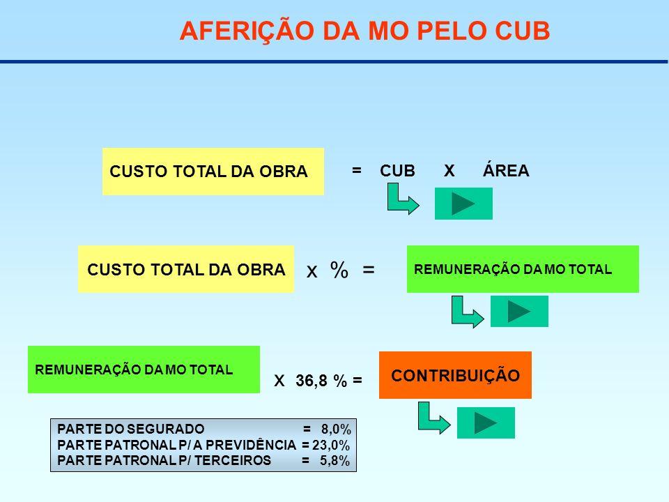 AFERIÇÃO DA MO PELO CUB CUSTO TOTAL DA OBRA = CUB X ÁREA REMUNERAÇÃO DA MO TOTAL CUSTO TOTAL DA OBRA x % = CONTRIBUIÇÃO x 36,8 % = REMUNERAÇÃO DA MO T