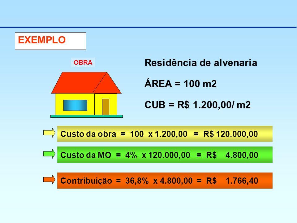EXEMPLO OBRA ÁREA = 100 m2 CUB = R$ 1.200,00/ m2 Custo da obra = 100 x 1.200,00 = R$ 120.000,00 Custo da MO = 4% x 120.000,00 = R$ 4.800,00 Contribuiç