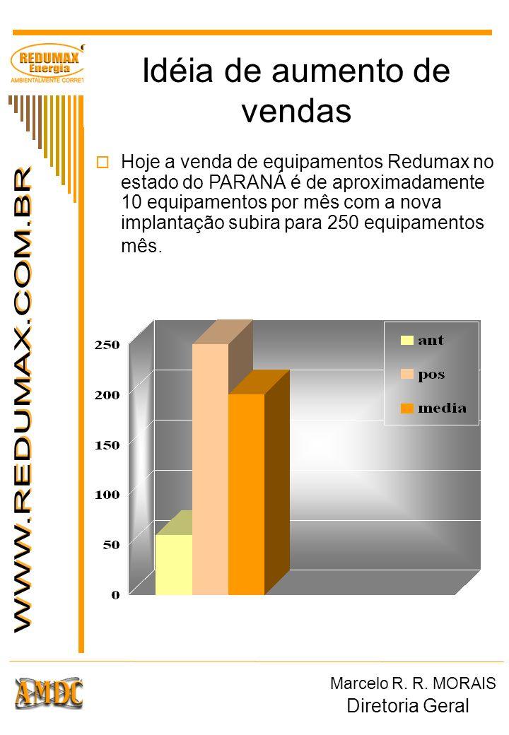Idéia de aumento de vendas Hoje a venda de equipamentos Redumax no estado do PARANÁ é de aproximadamente 10 equipamentos por mês com a nova implantaçã