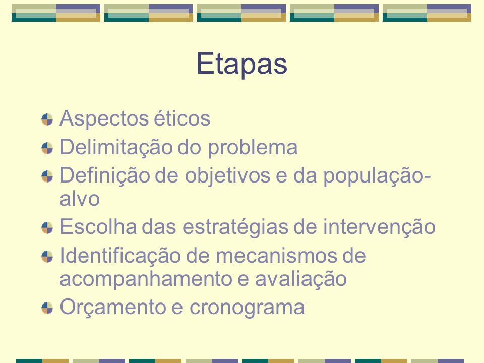 Etapas Aspectos éticos Delimitação do problema Definição de objetivos e da população- alvo Escolha das estratégias de intervenção Identificação de mec