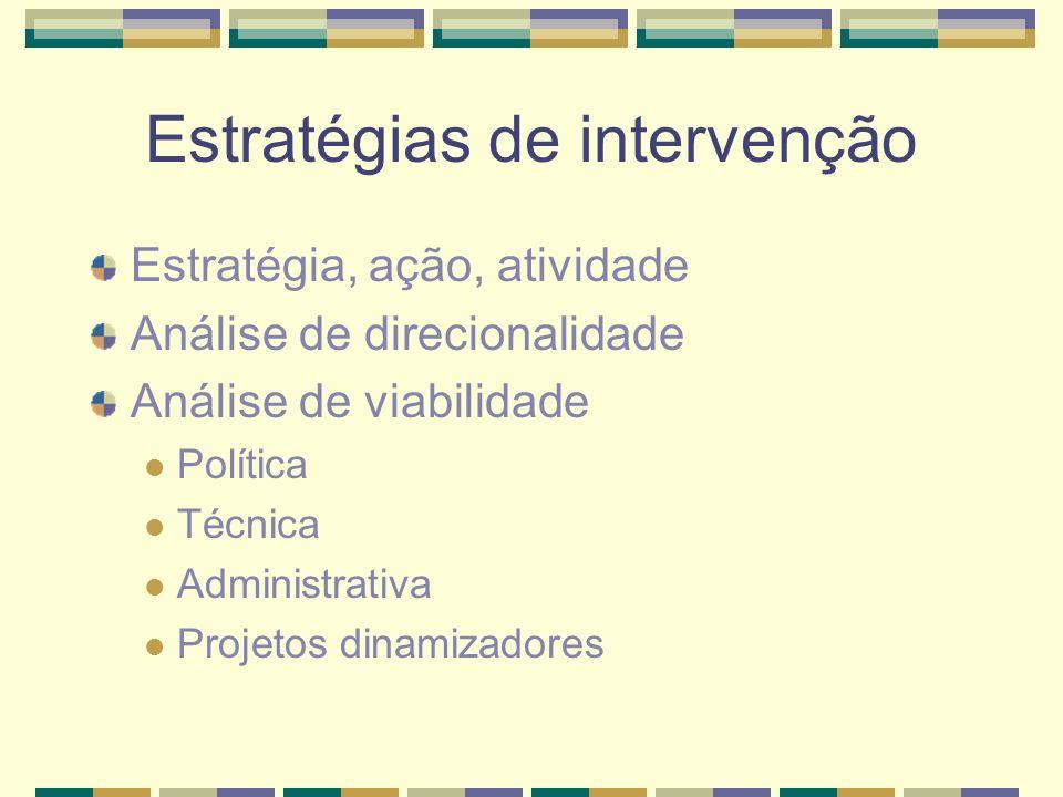 Estratégias de intervenção Estratégia, ação, atividade Análise de direcionalidade Análise de viabilidade Política Técnica Administrativa Projetos dinamizadores