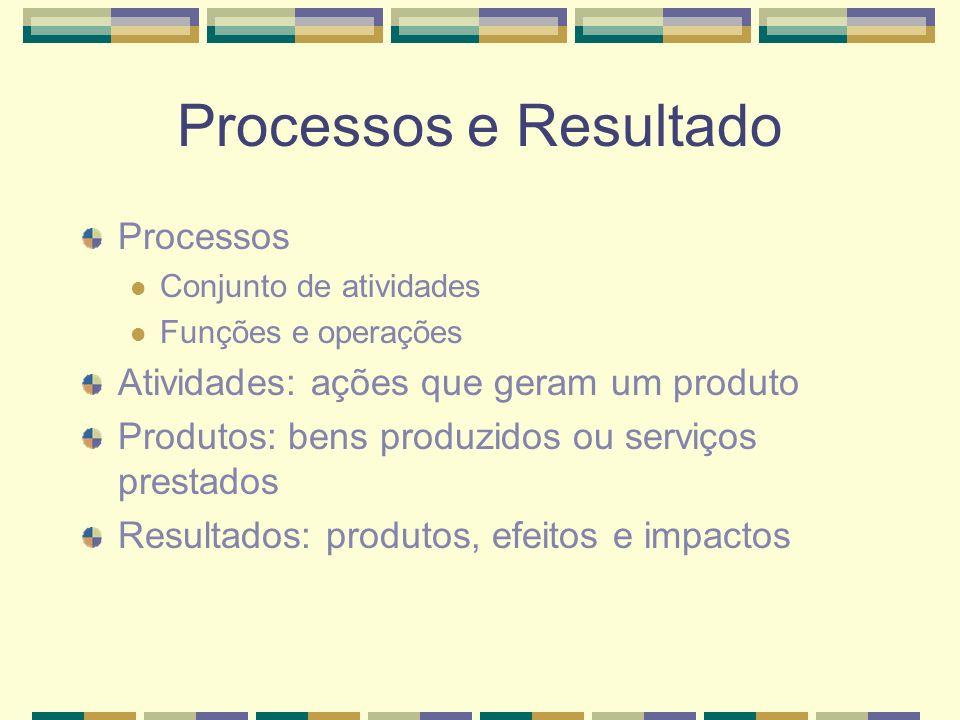 Processos e Resultado Processos Conjunto de atividades Funções e operações Atividades: ações que geram um produto Produtos: bens produzidos ou serviços prestados Resultados: produtos, efeitos e impactos