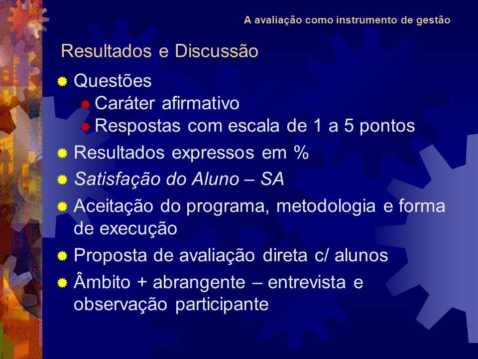 A avaliação como instrumento de gestão Questões Caráter afirmativo Respostas com escala de 1 a 5 pontos Resultados expressos em % Satisfação do Aluno
