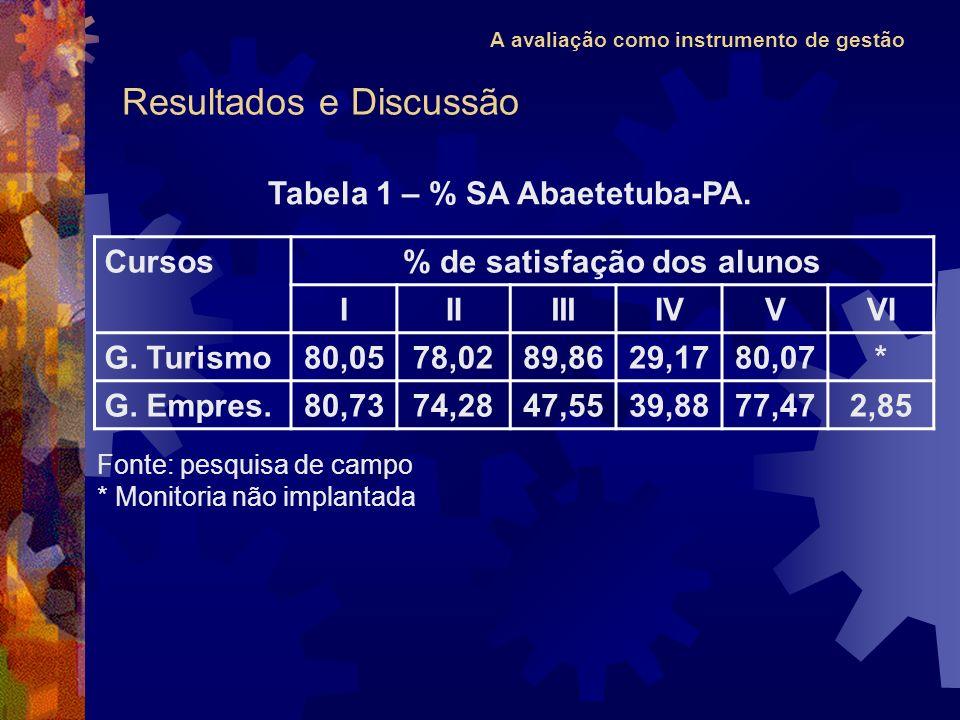 A avaliação como instrumento de gestão Tabela 1 – % SA Abaetetuba-PA. Fonte: pesquisa de campo * Monitoria não implantada Cursos% de satisfação dos al