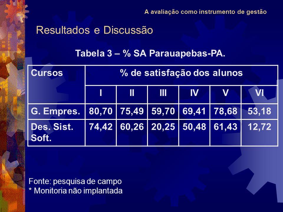 A avaliação como instrumento de gestão Cursos% de satisfação dos alunos IIIIIIIVVVI G. Empres.80,7075,4959,7069,4178,6853,18 Des. Sist. Soft. 74,4260,