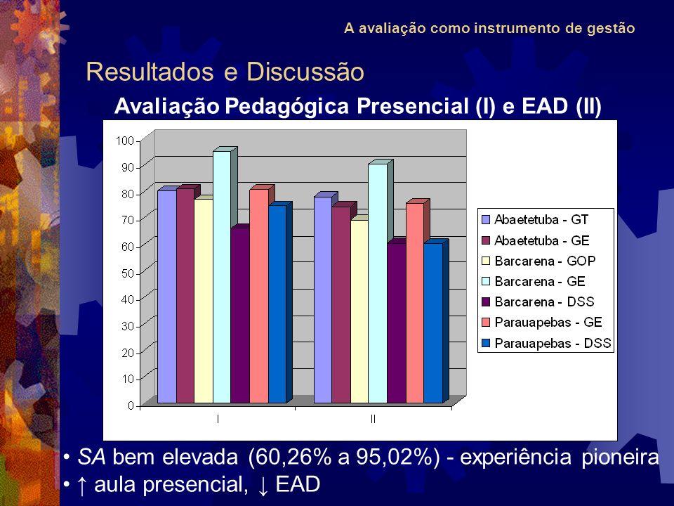 A avaliação como instrumento de gestão Resultados e Discussão Avaliação Pedagógica Presencial (I) e EAD (II) SA bem elevada (60,26% a 95,02%) - experiência pioneira aula presencial, EAD