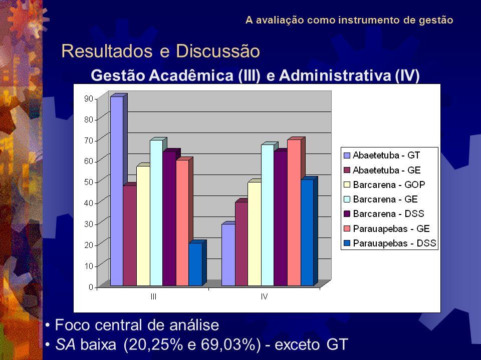 A avaliação como instrumento de gestão Resultados e Discussão Gestão Acadêmica (III) e Administrativa (IV) Foco central de análise SA baixa (20,25% e 69,03%) - exceto GT