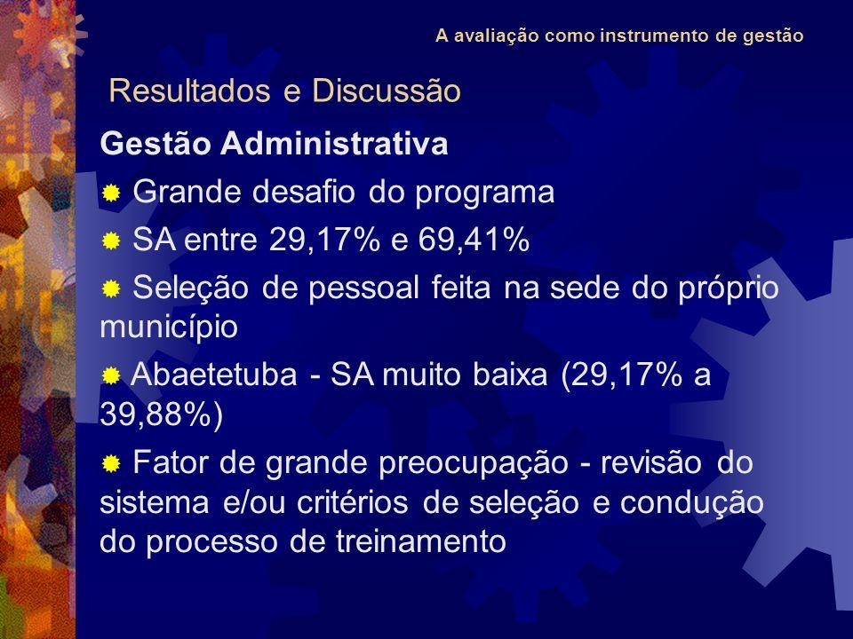 A avaliação como instrumento de gestão Gestão Administrativa Grande desafio do programa SA entre 29,17% e 69,41% Seleção de pessoal feita na sede do p