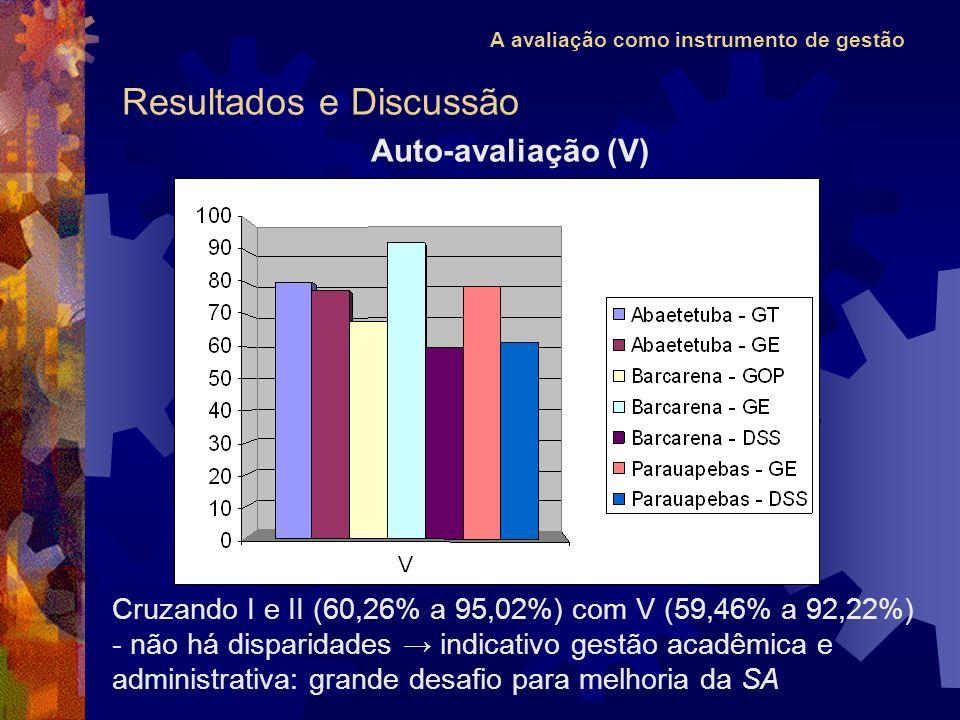 A avaliação como instrumento de gestão Resultados e Discussão Auto-avaliação (V) Cruzando I e II (60,26% a 95,02%) com V (59,46% a 92,22%) - não há disparidades indicativo gestão acadêmica e administrativa: grande desafio para melhoria da SA