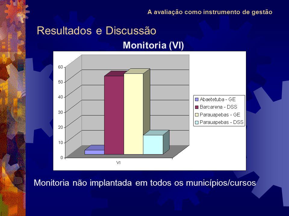 A avaliação como instrumento de gestão Resultados e Discussão Monitoria (VI) Monitoria não implantada em todos os municípios/cursos