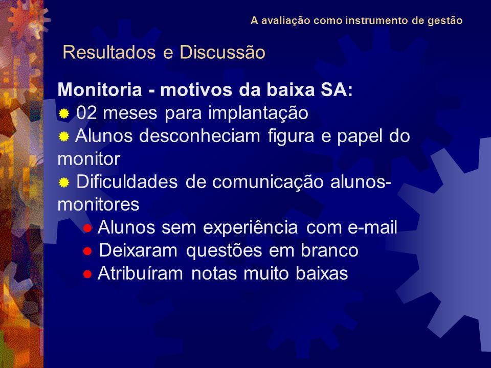 A avaliação como instrumento de gestão Monitoria - motivos da baixa SA: 02 meses para implantação Alunos desconheciam figura e papel do monitor Dificu