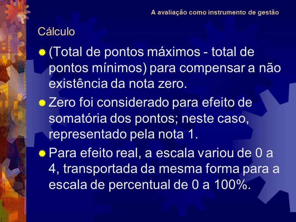 A avaliação como instrumento de gestão Cálculo (Total de pontos máximos - total de pontos mínimos) para compensar a não existência da nota zero. Zero