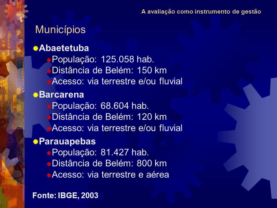 A avaliação como instrumento de gestão Abaetetuba População: 125.058 hab. Distância de Belém: 150 km Acesso: via terrestre e/ou fluvial Barcarena Popu