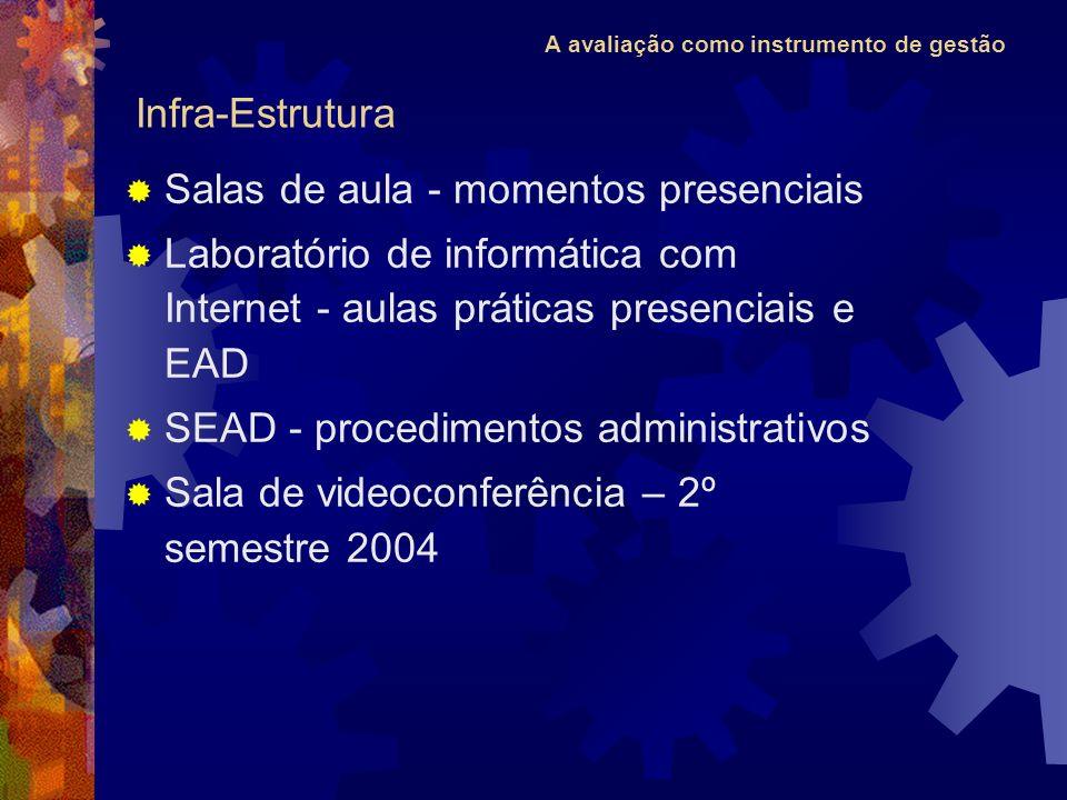 A avaliação como instrumento de gestão Salas de aula - momentos presenciais Laboratório de informática com Internet - aulas práticas presenciais e EAD SEAD - procedimentos administrativos Sala de videoconferência – 2º semestre 2004 Infra-Estrutura