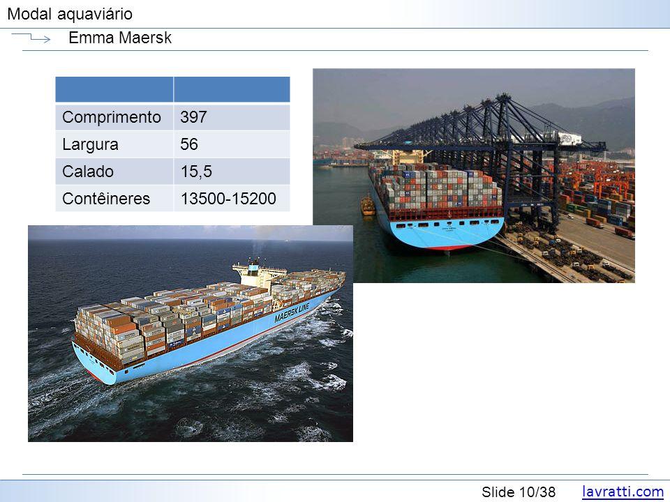 lavratti.com Slide 10/38 Modal aquaviário Emma Maersk Comprimento397 Largura56 Calado15,5 Contêineres13500-15200