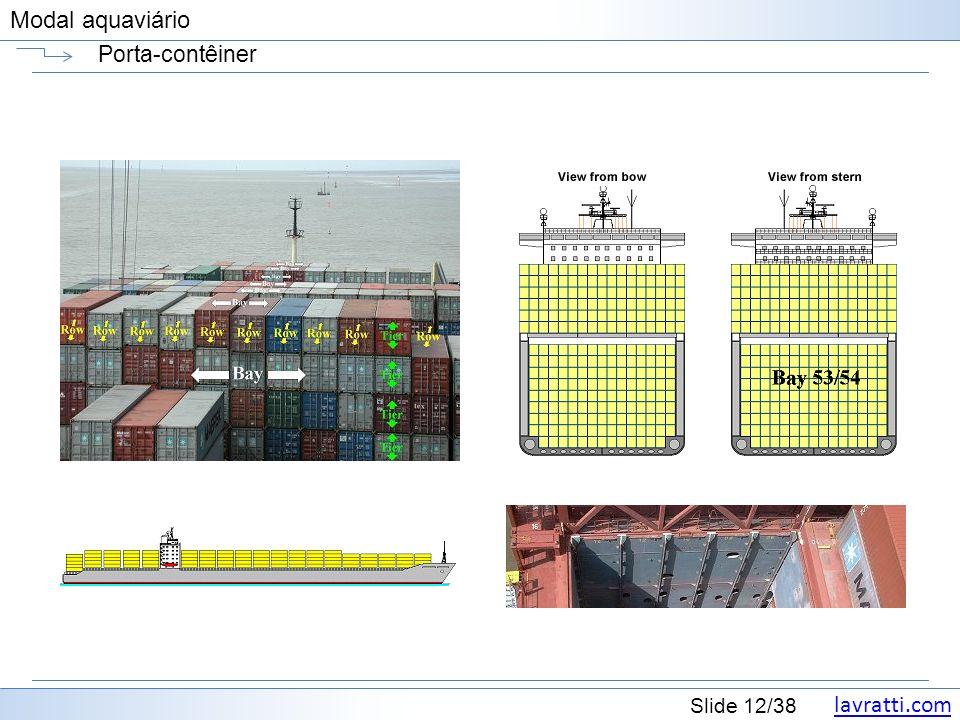 lavratti.com Slide 12/38 Modal aquaviário Porta-contêiner