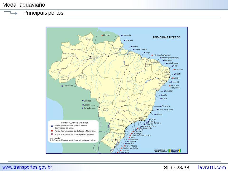 lavratti.com Slide 23/38 Modal aquaviário Principais portos www.transportes.gov.br