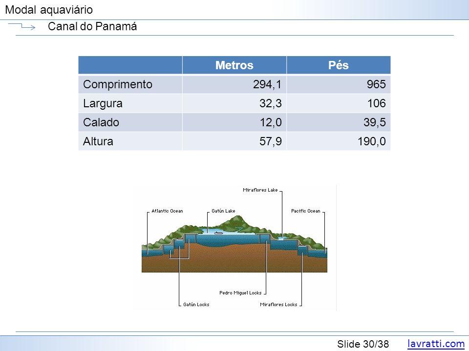 lavratti.com Slide 30/38 Modal aquaviário Canal do Panamá MetrosPés Comprimento294,1965 Largura32,3106 Calado12,039,5 Altura57,9190,0