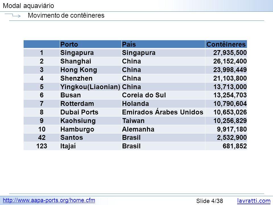 lavratti.com Slide 4/38 Modal aquaviário Movimento de contêineres http://www.aapa-ports.org/home.cfm PortoPaísContêineres 1Singapura 27,935,500 2ShanghaiChina26,152,400 3Hong KongChina23,998,449 4ShenzhenChina21,103,800 5Yingkou(Liaonian)China13,713,000 6BusanCoreia do Sul13,254,703 7RotterdamHolanda10,790,604 8Dubai PortsEmirados Árabes Unidos10,653,026 9KaohsiungTaiwan10,256,829 10HamburgoAlemanha 9,917,180 42SantosBrasil 2,532,900 123ItajaíBrasil 681,852