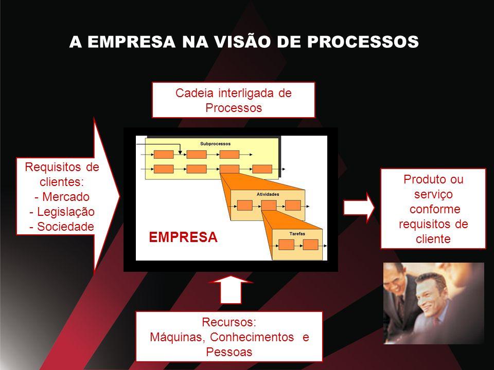 Cadeia interligada de Processos Produto ou serviço conforme requisitos de cliente Requisitos de clientes: - Mercado - Legislação - Sociedade Recursos: Máquinas, Conhecimentos e Pessoas EMPRESA A EMPRESA NA VISÃO DE PROCESSOS