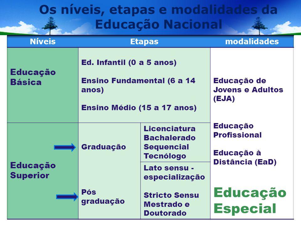 Educação Especial Modalidade da educação nacional decorrente dos níveis de educação básica e superior para atender os alunos com deficiência, com transtornos globais de desenvolvimento e alunos com altas habilidades/superdotação, perpassa todas as modalidades, as etapas e os níveis.