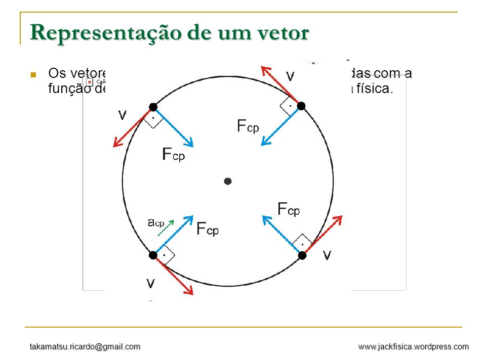 www.jackfisica.wordpress.comtakamatsu.ricardo@gmail.com Representação de um vetor Os vetores são representados por setas orientadas com a função de dar a direção e o sentido da grandeza física.