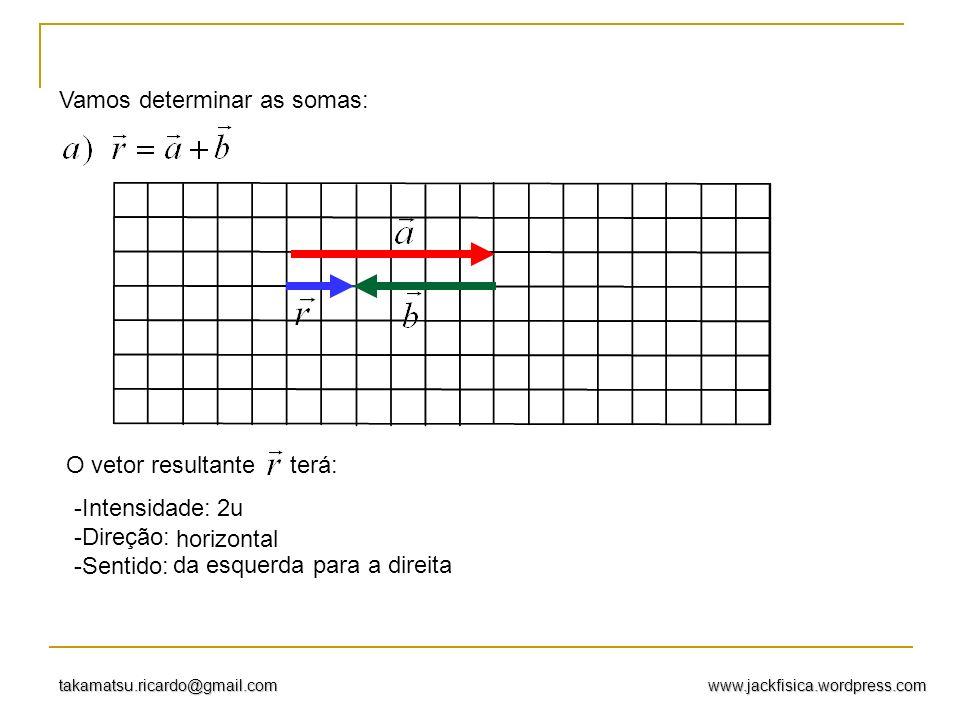 www.jackfisica.wordpress.comtakamatsu.ricardo@gmail.com Vamos determinar as somas: O vetor resultante terá: -I-Intensidade: -D-Direção: -S-Sentido: 2u