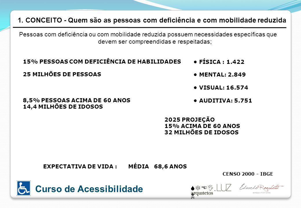 STEI N Curso de Acessibilidade Pessoas com deficiência ou com mobilidade reduzida possuem necessidades específicas que devem ser compreendidas e respe